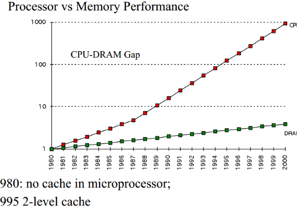 CPU_DRAM_Gap_how_does_CPU_cache_work