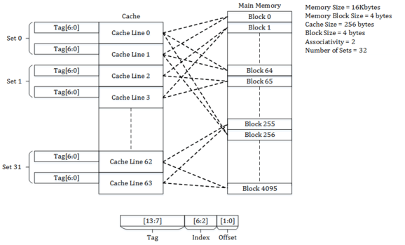 Set-Associative_Cache_how_does_CPU_cache_work