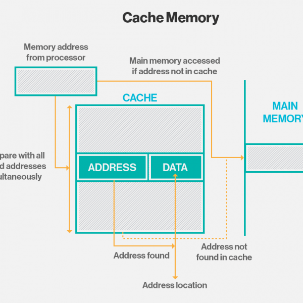 storage_cache_memory_how_does_CPU_cache_work
