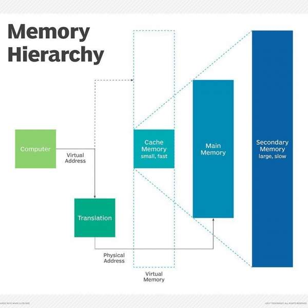 storage_memory_hierarchy_how_does_CPU_cache_work